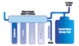 How Does Reverse Osmosis Filters Work