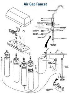 Air Gap Faucet