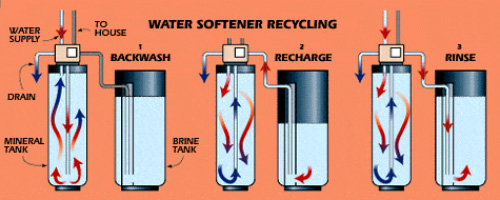 How It Works: Water Softener
