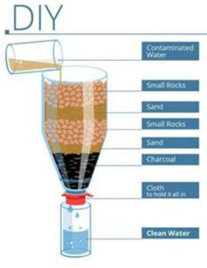 DIY Water Filtration System