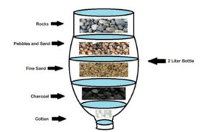 DIY Water Filtration Systems