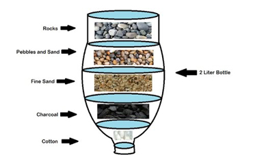 Diy Water Filtration System Basics Tips For Beginners