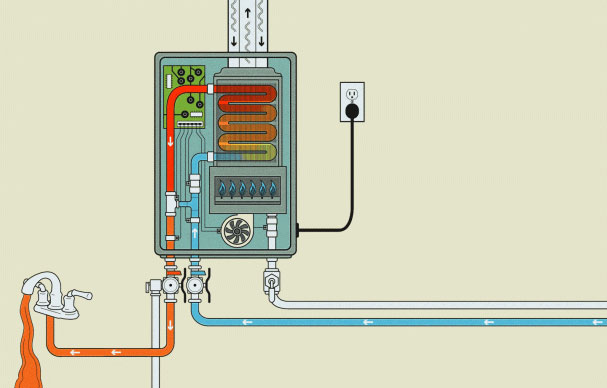 What is a Gas Tankless Water Heater