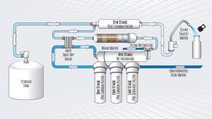 benefits of reverse osmosis water filtration system