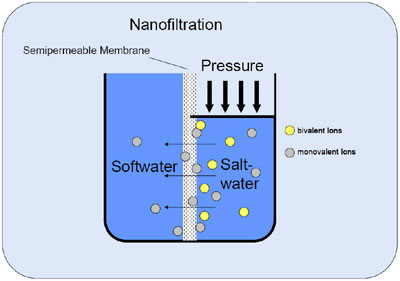 nanofiltration system principals
