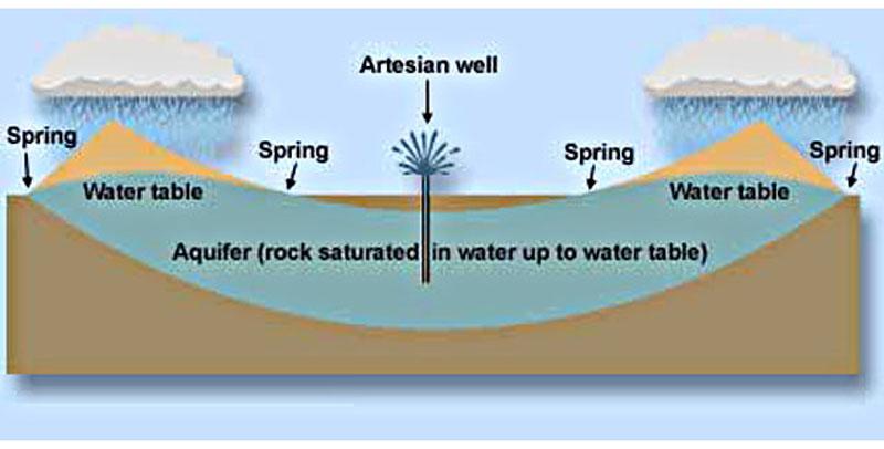 definition of artesian water