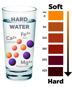 water hardness explanation
